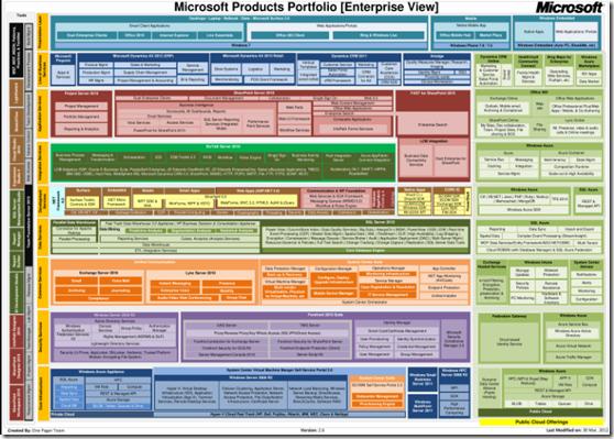 portfolio-de-produtos-microsoft